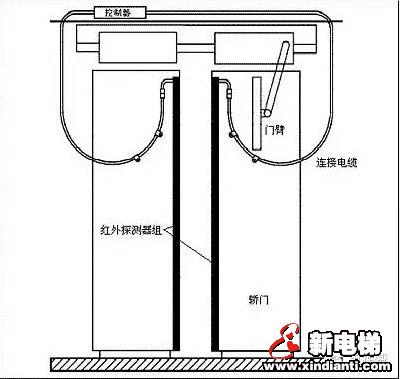 成为电梯高手之通力电梯光幕安装工艺及原理